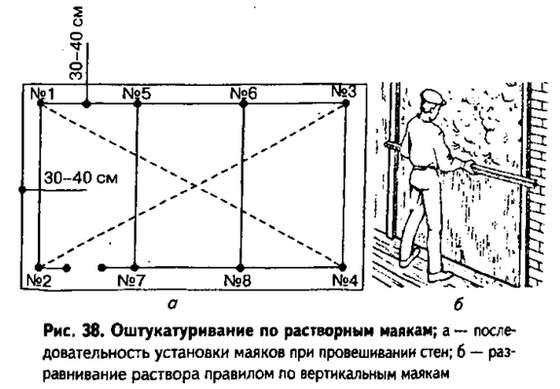 Разметка стены для установки маяков