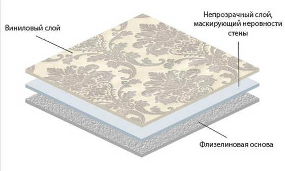 Структура виниловых обоев на основе флизелина