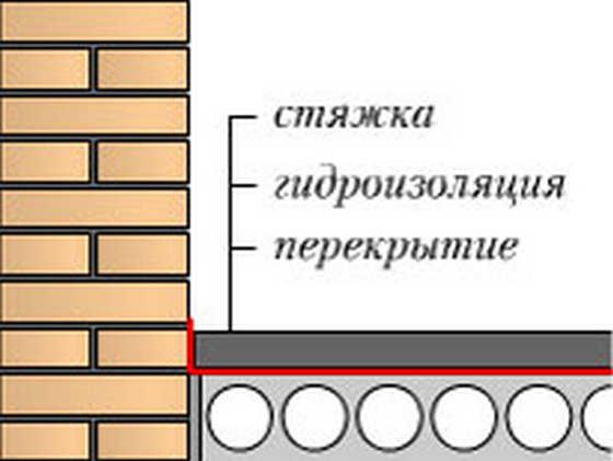 Стяжка на разделительном слое гидроизоляции