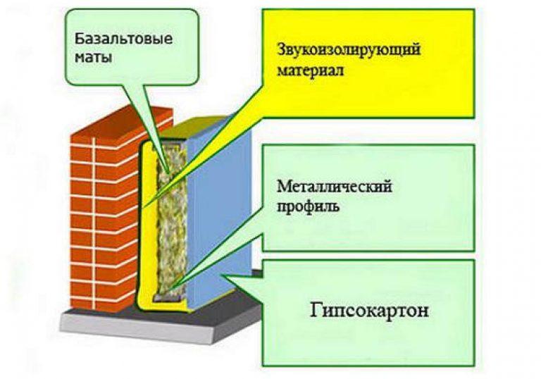 книги рейтинг материалов по шумоизоляции квартиры слова БЕГЕМОТ Медиков