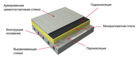 Схема шумоизоляции железобетонного пола