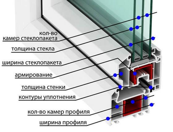 Критерии выбора металлопластикового окна