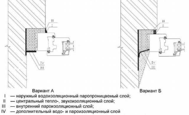 Схема обработки швов по ГОСТ 30971-2012