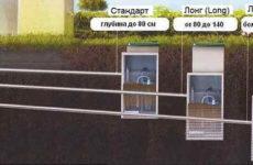 Септик Топас для участка с высоким уровнем грунтовых вод