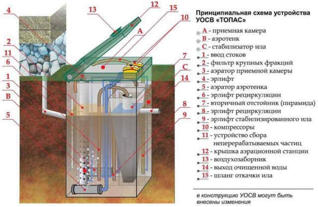 Септик Топас - устройство