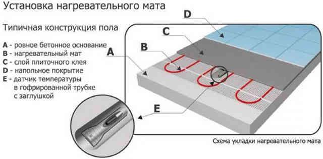 Нагревательный мат схема установки