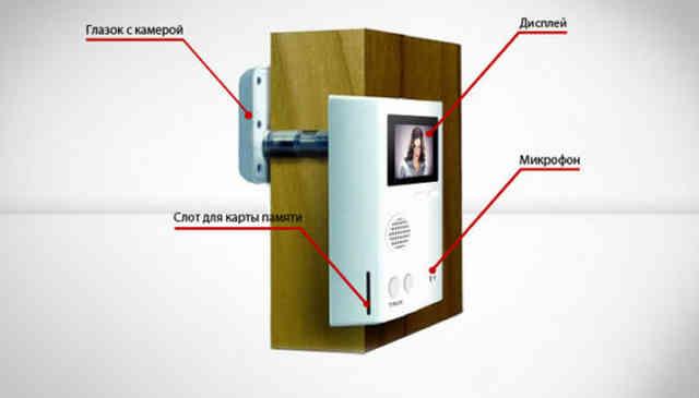 Видеоглазок с установкой монитора на дверь