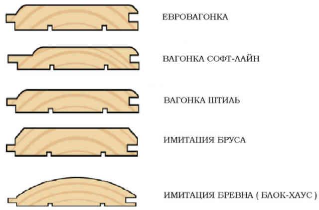 Классификация по виду профиля