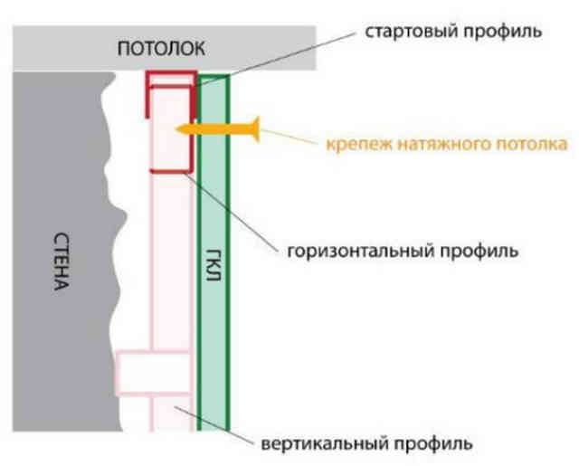 Схема крепления конструкции к ГКЛ