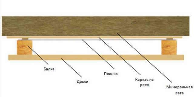 Схема укладки пароизоляции