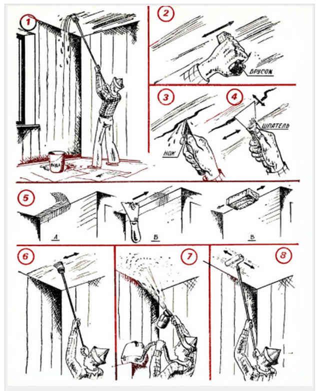 Этапы ремонта потолка и его побелки