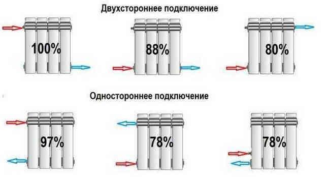 Способы подключения радиаторов к отопительной системе