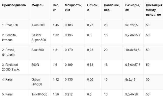 Таблица № 1