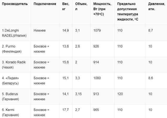Таблица № 4
