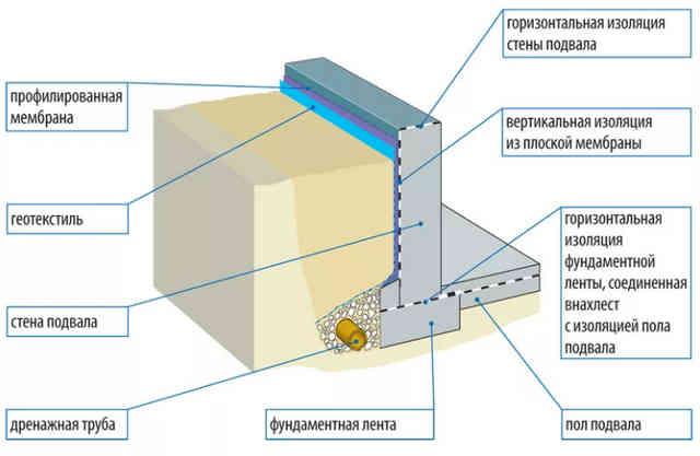 Устройство гидроизоляции ленточного фундамента