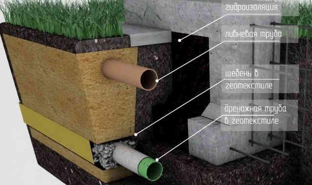 Дренаж ленточного фундамента дома